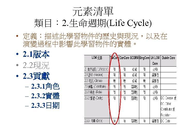元素清單 類目: 2. 生命週期(Life Cycle) • 定義:描述此學習物件的歷史與現況,以及在 演變過程中影響此學習物件的實體。 • 2. 1版本 • 2. 2現況