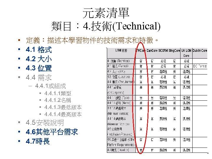 元素清單 類目: 4. 技術(Technical) • • • 定義:描述本學習物件的技術需求和特徵。 4. 1 格式 4. 2 大小