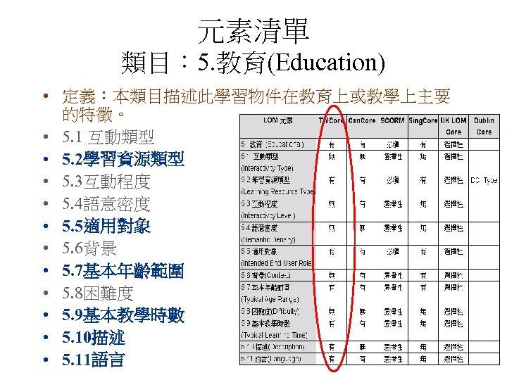 元素清單 類目: 5. 教育(Education) • 定義:本類目描述此學習物件在教育上或教學上主要 的特徵。 • 5. 1 互動類型 • 5. 2學習資源類型