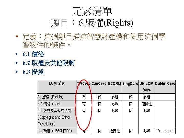 元素清單 類目: 6. 版權(Rights) • 定義:這個類目描述智慧財產權和使用這個學 習物件的條件。 • 6. 1 價格 • 6. 2