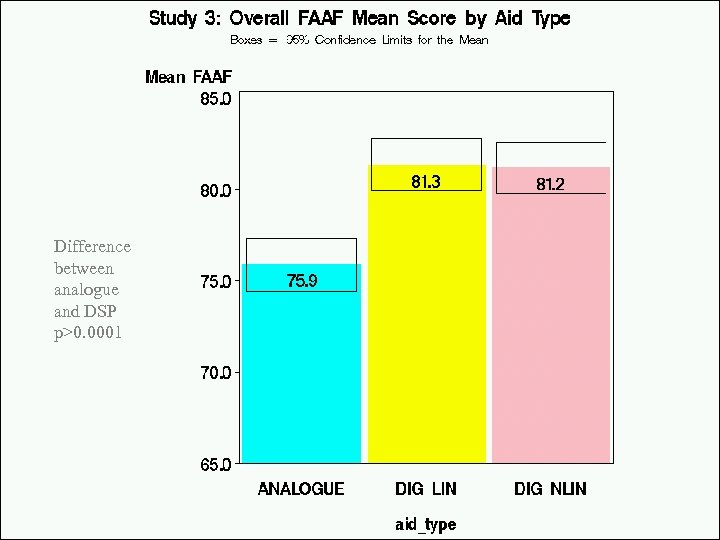 Difference between analogue and DSP p>0. 0001 Modernising Children's Hearing Aid Services