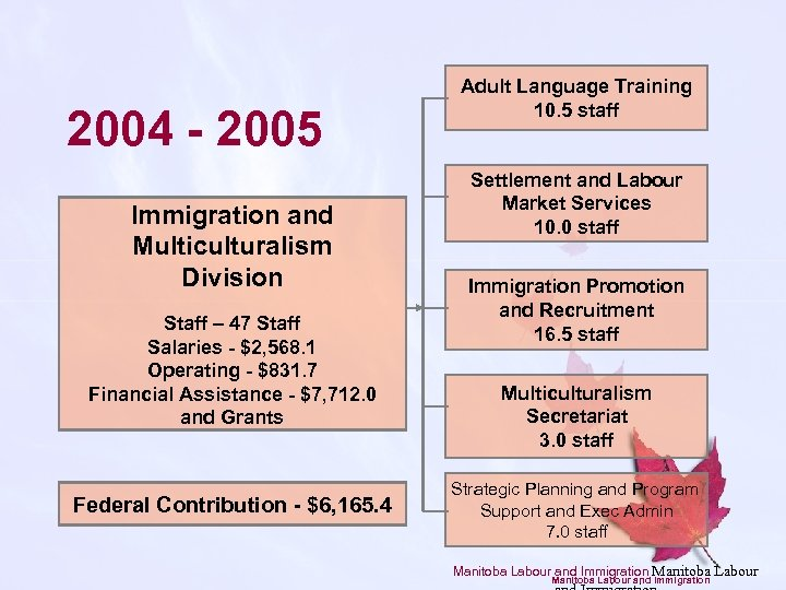 2004 - 2005 Immigration and Multiculturalism Division Staff – 47 Staff Salaries - $2,