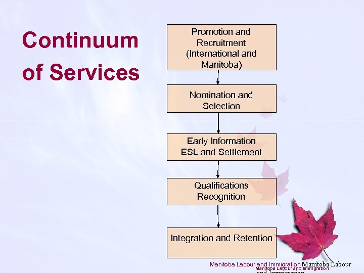 Continuum of Services Promotion and Recruitment (International and Manitoba) Nomination and Selection Early Information