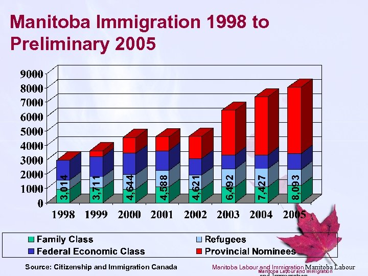 Source: Citizenship and Immigration Canada 8, 093 7, 427 6, 492 4, 621 4,