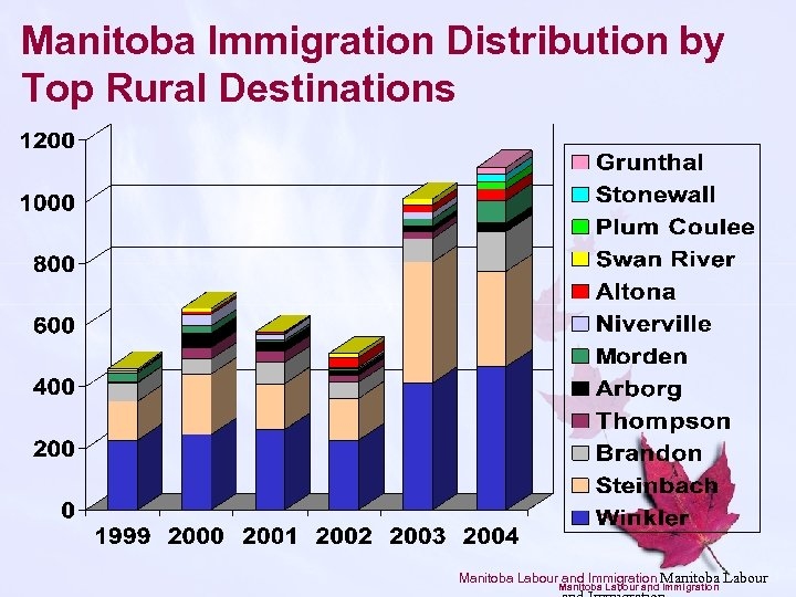 Manitoba Immigration Distribution by Top Rural Destinations Manitoba Labour and Immigration