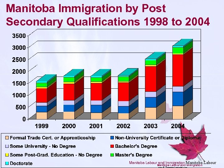 Manitoba Immigration by Post Secondary Qualifications 1998 to 2004 Manitoba Labour and Immigration