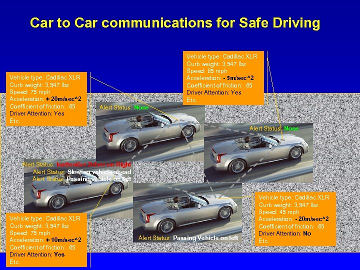 Car to Car communications for Safe Driving Vehicle type: Cadillac XLR Curb weight: 3,