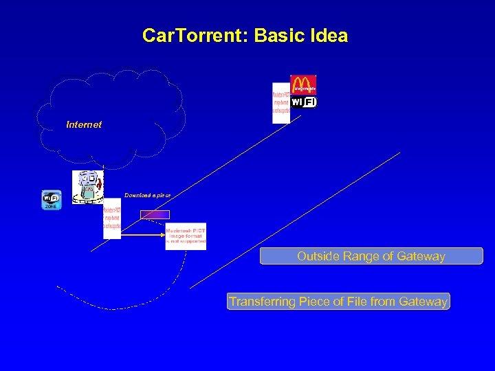 Car. Torrent: Basic Idea Internet Download a piece Outside Range of Gateway Transferring Piece
