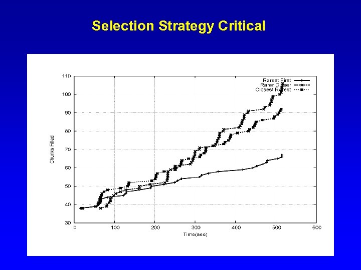 Selection Strategy Critical
