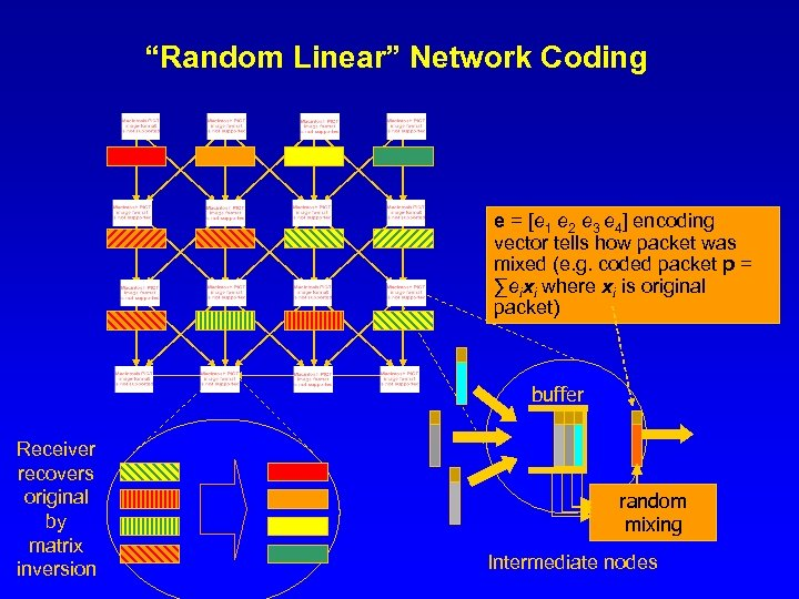 """Random Linear"" Network Coding e = [e 1 e 2 e 3 e 4]"