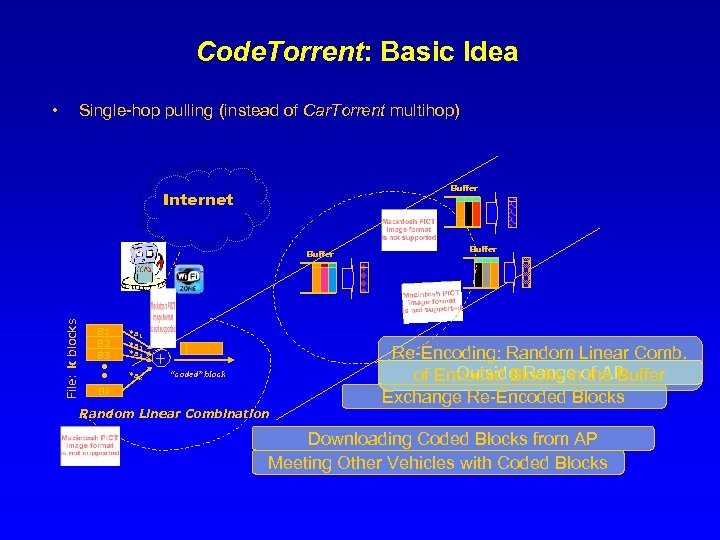 Code. Torrent: Basic Idea • Single-hop pulling (instead of Car. Torrent multihop) Buffer Internet