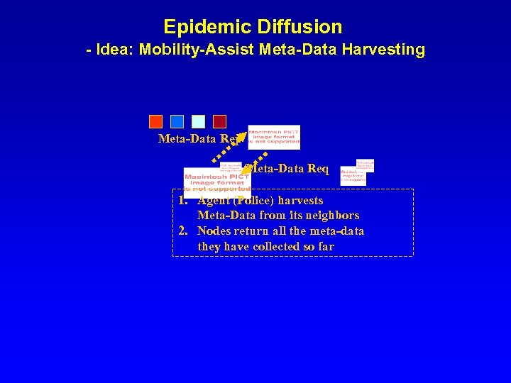 Epidemic Diffusion - Idea: Mobility-Assist Meta-Data Harvesting Meta-Data Rep Meta-Data Req 1. Agent (Police)