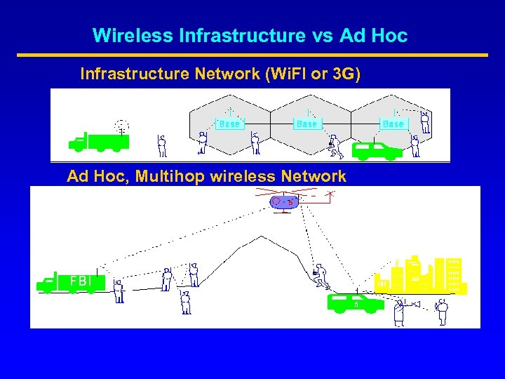 Wireless Infrastructure vs Ad Hoc Infrastructure Network (Wi. FI or 3 G) Ad Hoc,