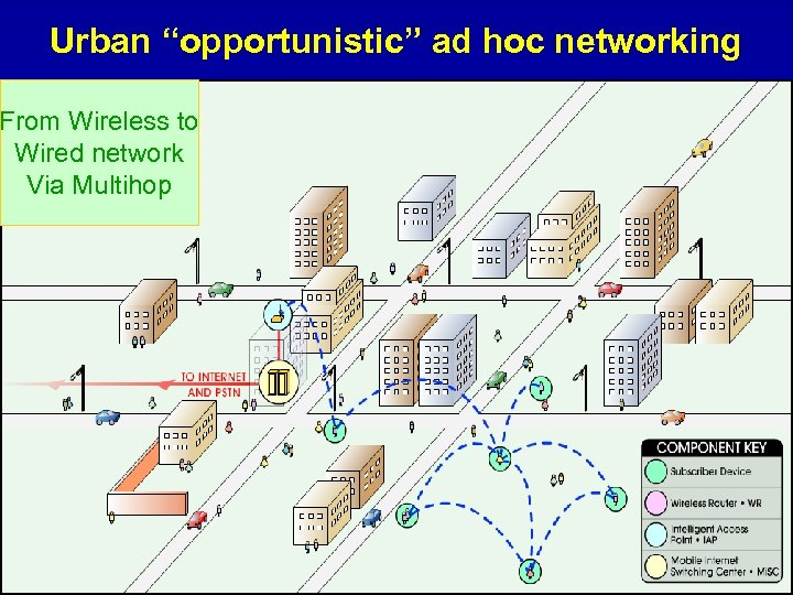 """Urban """"opportunistic"""" ad hoc networking From Wireless to Wired network Via Multihop"""