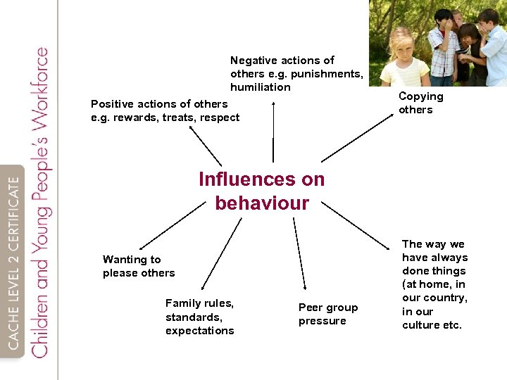 Negative actions of others e. g. punishments, humiliation Positive actions of others e. g.