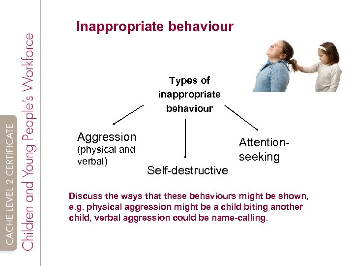 Inappropriate behaviour Types of inappropriate behaviour Aggression (physical and verbal) Attentionseeking Self-destructive Discuss the