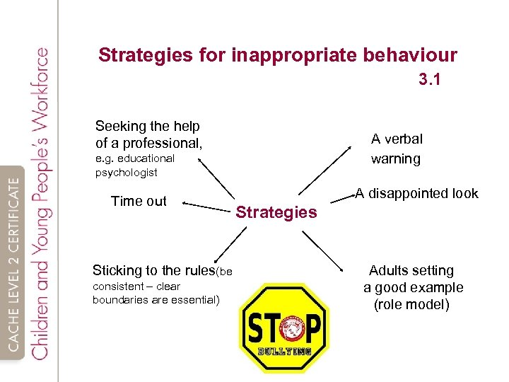Strategies for inappropriate behaviour 3. 1 Seeking the help of a professional, A verbal