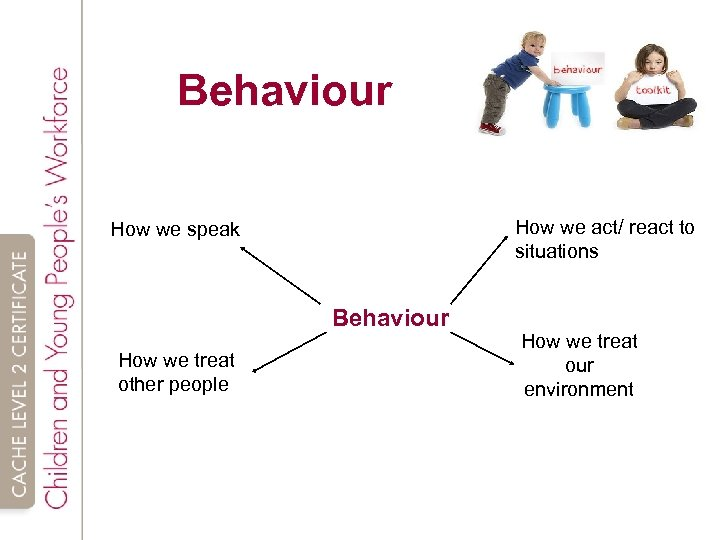 Behaviour How we act/ react to situations How we speak Behaviour How we treat