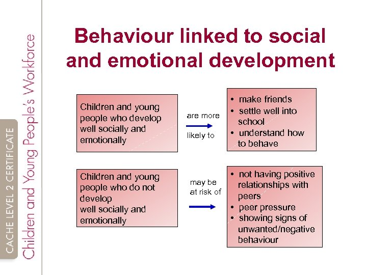 Behaviour linked to social and emotional development Children and young people who develop well