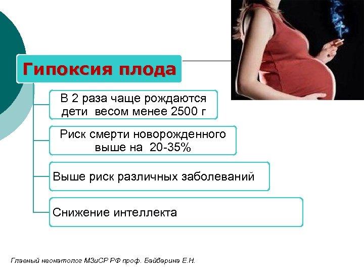Гипоксия плода В 2 раза чаще рождаются дети весом менее 2500 г Риск смерти