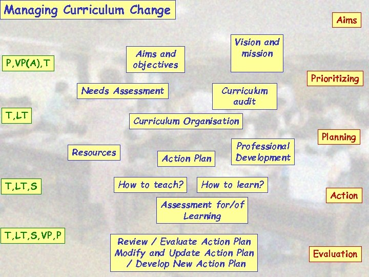 Managing Curriculum Change Aims Vision and mission Aims and objectives P, VP(A), T Curriculum