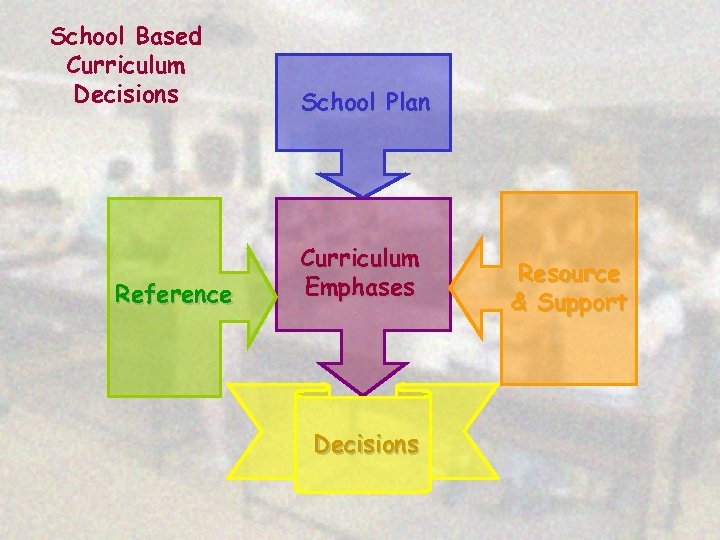 School Based Curriculum Decisions Reference School Plan Curriculum Emphases Decisions Resource & Support