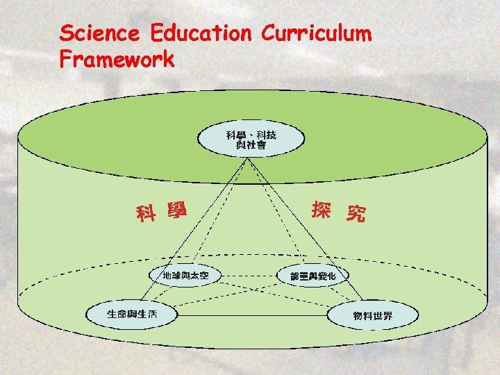 Science Education Curriculum Framework