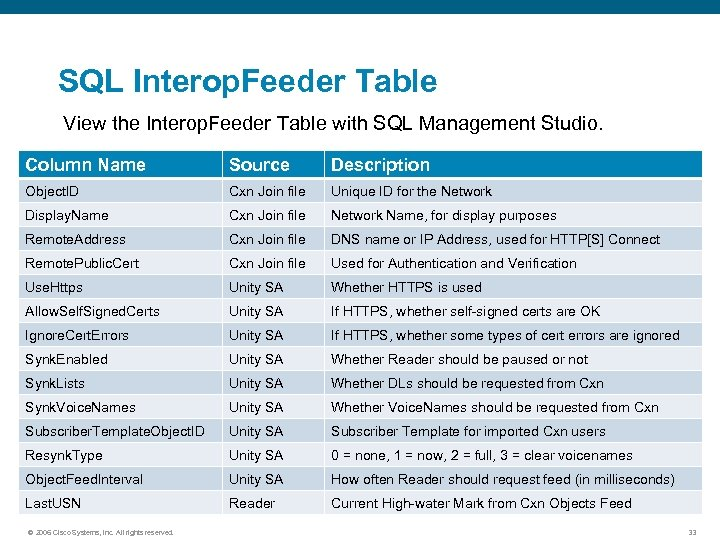 SQL Interop. Feeder Table View the Interop. Feeder Table with SQL Management Studio. Column