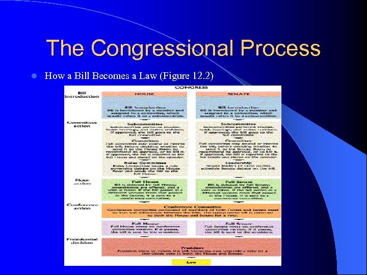 The Congressional Process l How a Bill Becomes a Law (Figure 12. 2)