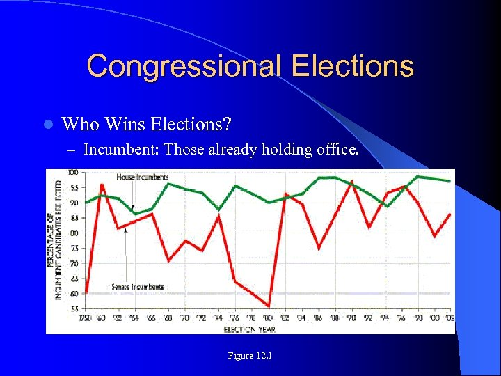 Congressional Elections l Who Wins Elections? – Incumbent: Those already holding office. Figure 12.
