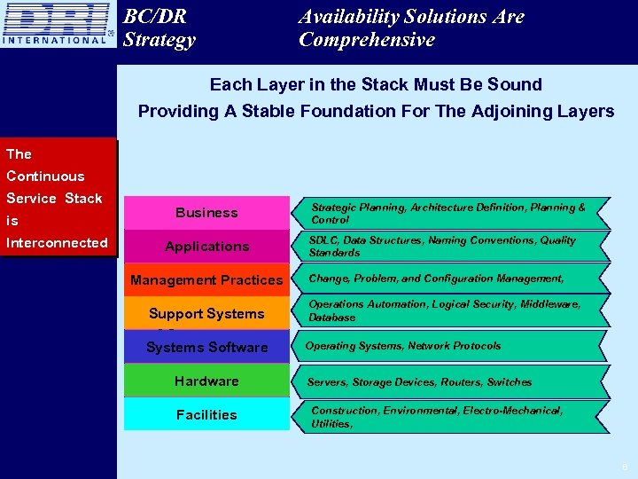 BC/DR Strategy Availability Solutions Are Comprehensive Each Layer in the Stack Must Be Sound
