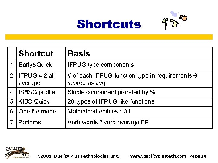 Shortcuts Shortcut Basis 1 Early&Quick IFPUG type components 2 IFPUG 4. 2 all average