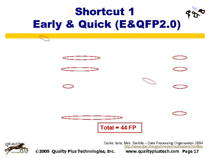 Shortcut 1 Early & Quick (E&QFP 2. 0) Total = 44 FP Conte, Iorio,
