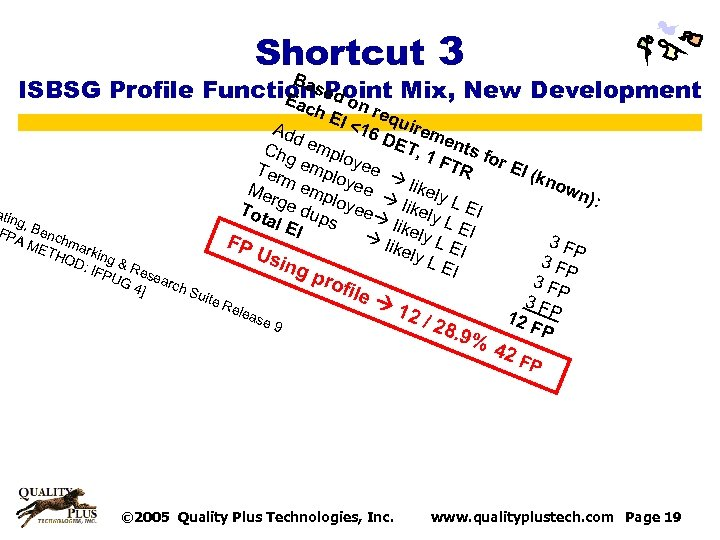 Shortcut 3 B a Point Mix, New Development ISBSG Profile Functionsed o Ea n