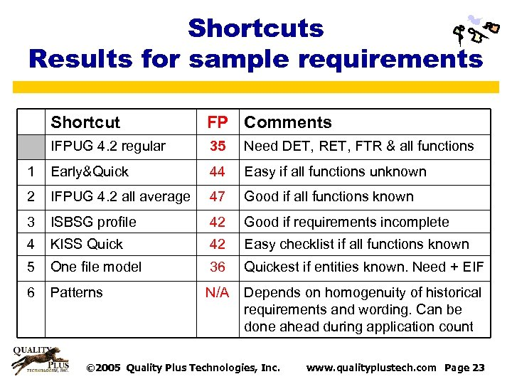 Shortcuts Results for sample requirements Shortcut FP Comments IFPUG 4. 2 regular 35 Need