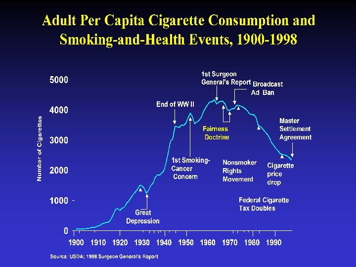 Adult per capita cigarette consumption and smoking and health events 1900 -1998