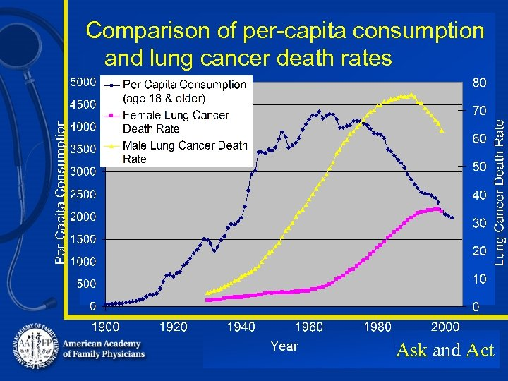 Comparison of per-capita consumption and lung cancer death rates Ask and Act