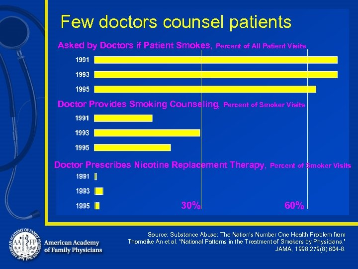 Few doctors counsel patients Asked by Doctors if Patient Smokes, Percent of All Patient