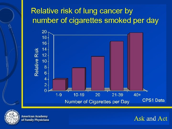 Relative risk of lung cancer by number of cigarettes smoked per day Ask and