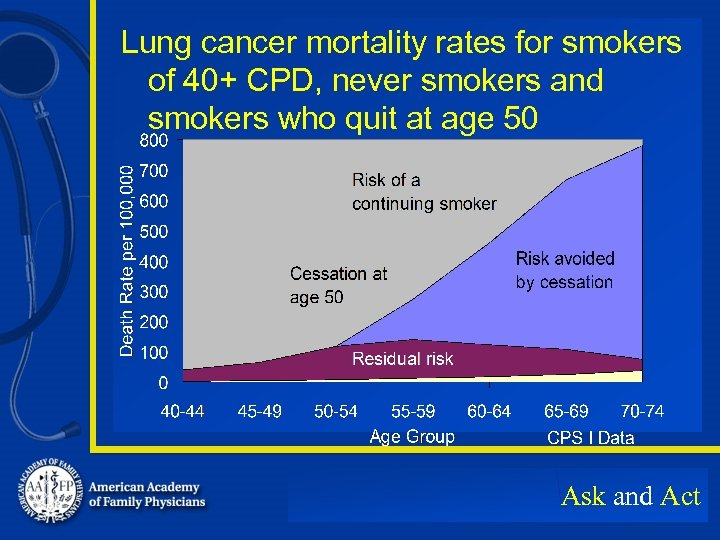 Lung cancer mortality rates for smokers of 40+ CPD, never smokers and smokers who