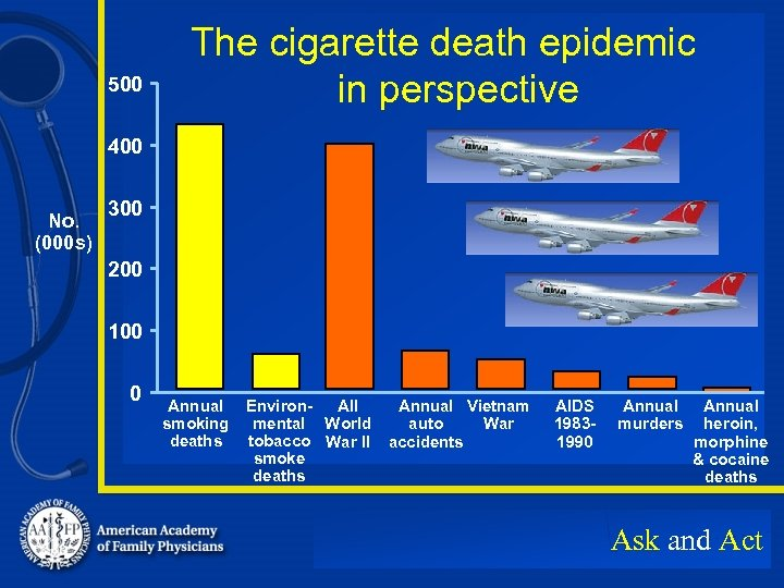 500 The cigarette death epidemic in perspective 400 No. (000 s) 300 200 100