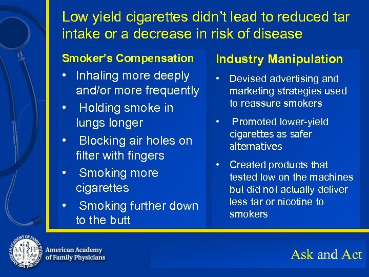 Low yield cigarettes didn't lead to reduced tar intake or a decrease in risk
