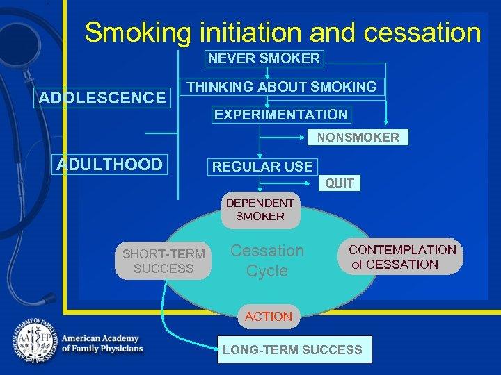 Smoking initiation and cessation NEVER SMOKER ADOLESCENCE THINKING ABOUT SMOKING EXPERIMENTATION NONSMOKER ADULTHOOD REGULAR