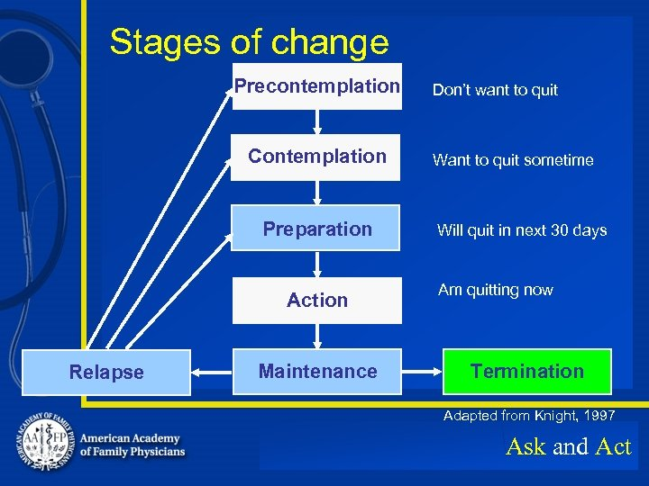 Stages of change Precontemplation Contemplation Preparation Action Relapse Maintenance Don't want to quit Want