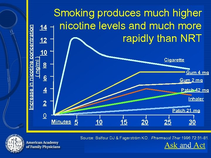 Increase in nicotine concentration ( ng/ml ) 14 12 Smoking produces much higher nicotine