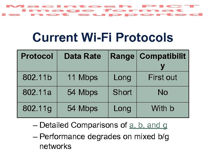 Current Wi-Fi Protocols Protocol Data Rate Range Compatibilit y Long First out 802. 11