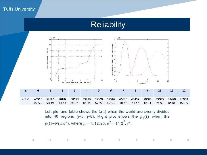Tufts University Reliability k 0 1 2 3 4 5 6 7 8 9