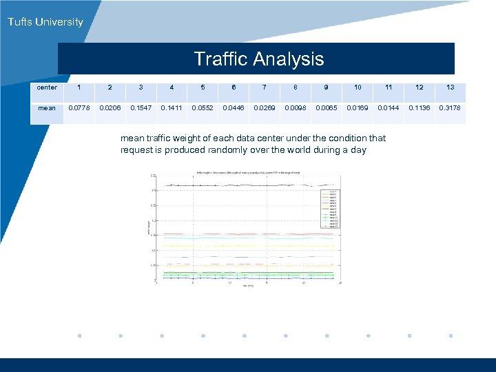 Tufts University Traffic Analysis center 1 2 3 4 5 6 7 8 9