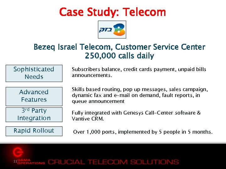 Case Study: Telecom Bezeq Israel Telecom, Customer Service Center 250, 000 calls daily Sophisticated