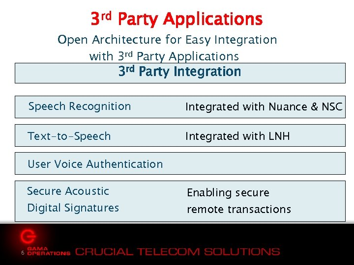 3 rd Party Applications Open Architecture for Easy Integration with 3 rd Party Applications